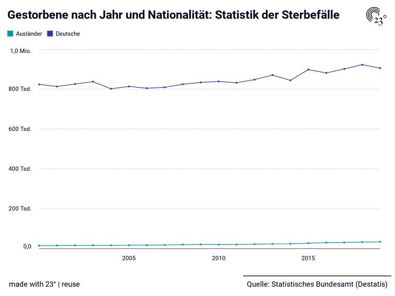 Gestorbene nach Jahr und Nationalität: Statistik der Sterbefälle