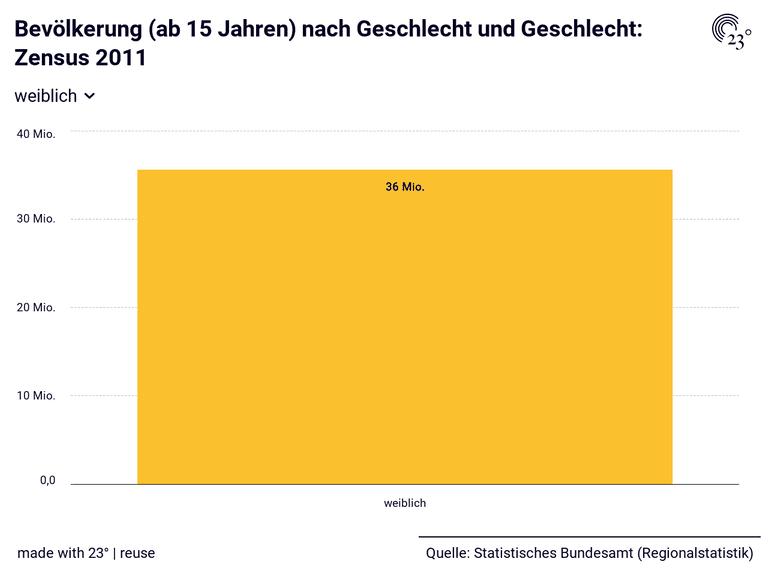 Bevölkerung (ab 15 Jahren) nach Geschlecht und Geschlecht: Zensus 2011