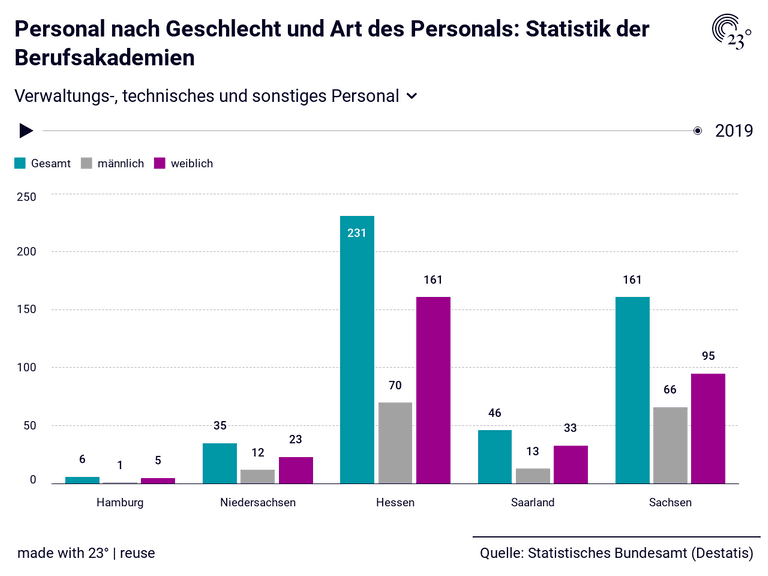 Personal nach Geschlecht und Art des Personals: Statistik der Berufsakademien