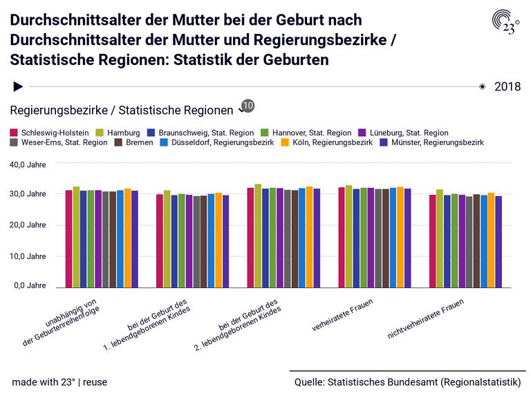 Durchschnittsalter der Mutter bei der Geburt nach Durchschnittsalter der Mutter und Regierungsbezirke / Statistische Regionen: Statistik der Geburten