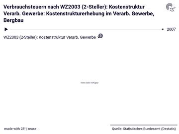 Verbrauchsteuern nach WZ2003 (2-Steller): Kostenstruktur Verarb. Gewerbe: Kostenstrukturerhebung im Verarb. Gewerbe, Bergbau