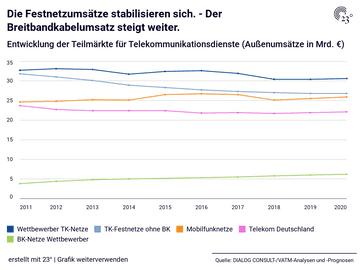 Die Festnetzumsätze stabilisieren sich. - Der Breitbandkabelumsatz steigt weiter.