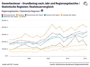 Gewerbesteuer - Grundbetrag nach Jahr und Regierungsbezirke / Statistische Regionen: Realsteuervergleich