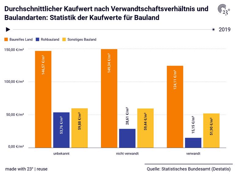 Durchschnittlicher Kaufwert nach Verwandtschaftsverhältnis und Baulandarten: Statistik der Kaufwerte für Bauland