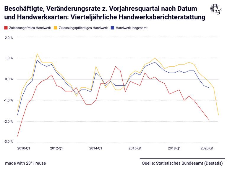 Beschäftigte, Veränderungsrate z. Vorjahresquartal nach Datum und Handwerksarten: Vierteljährliche Handwerksberichterstattung