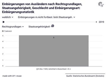 Einbürgerungen von Ausländern nach Rechtsgrundlagen, Staatsangehörigkeit, Geschlecht und Einbürgerungsart: Einbürgerungsstatistik