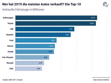 Wer hat 2019 die meisten Autos verkauft? Die Top-10