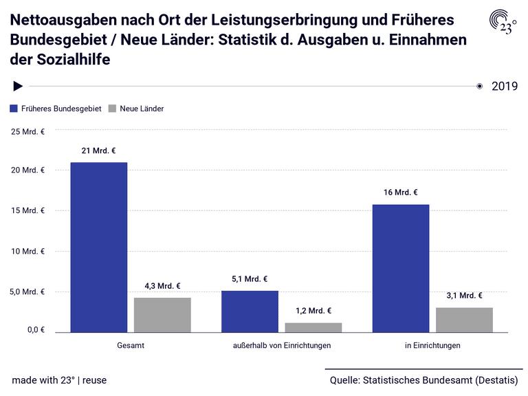 Nettoausgaben nach Ort der Leistungserbringung und Früheres Bundesgebiet / Neue Länder: Statistik d. Ausgaben u. Einnahmen der Sozialhilfe