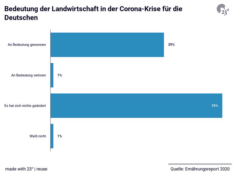 Bedeutung der Landwirtschaft in der Corona-Krise für die Deutschen