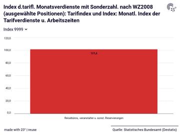 Index d.tarifl. Monatsverdienste mit Sonderzahl. nach WZ2008 (ausgewählte Positionen): Tarifindex und Index: Monatl. Index der Tarifverdienste u. Arbeitszeiten