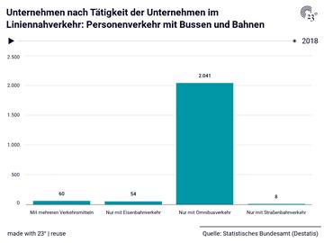 Unternehmen nach Tätigkeit der Unternehmen im Liniennahverkehr: Personenverkehr mit Bussen und Bahnen