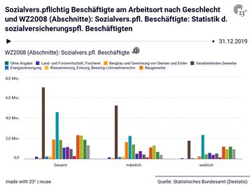 Sozialvers.pflichtig Beschäftigte am Arbeitsort nach Geschlecht und WZ2008 (Abschnitte): Sozialvers.pfl. Beschäftigte: Statistik d. sozialversicherungspfl. Beschäftigten