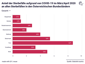 Anteil der Sterbefälle aufgrund von COVID-19 im März/April 2020 an allen Sterbefällen in den Österreichischen Bundesländern