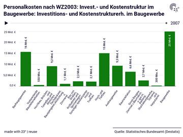 Personalkosten nach WZ2003: Invest.- und Kostenstruktur im Baugewerbe: Investitions- und Kostenstrukturerh. im Baugewerbe