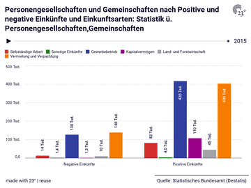 Personengesellschaften und Gemeinschaften nach Positive und negative Einkünfte und Einkunftsarten: Statistik ü. Personengesellschaften,Gemeinschaften