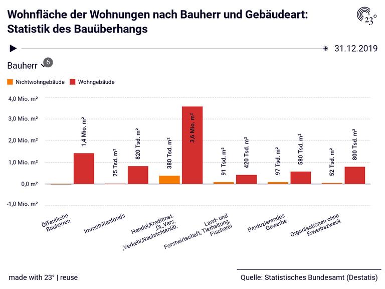 Wohnfläche der Wohnungen nach Bauherr und Gebäudeart: Statistik des Bauüberhangs