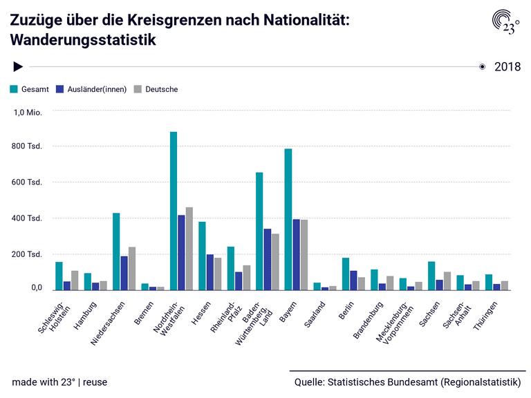 Zuzüge über die Kreisgrenzen nach Nationalität: Wanderungsstatistik