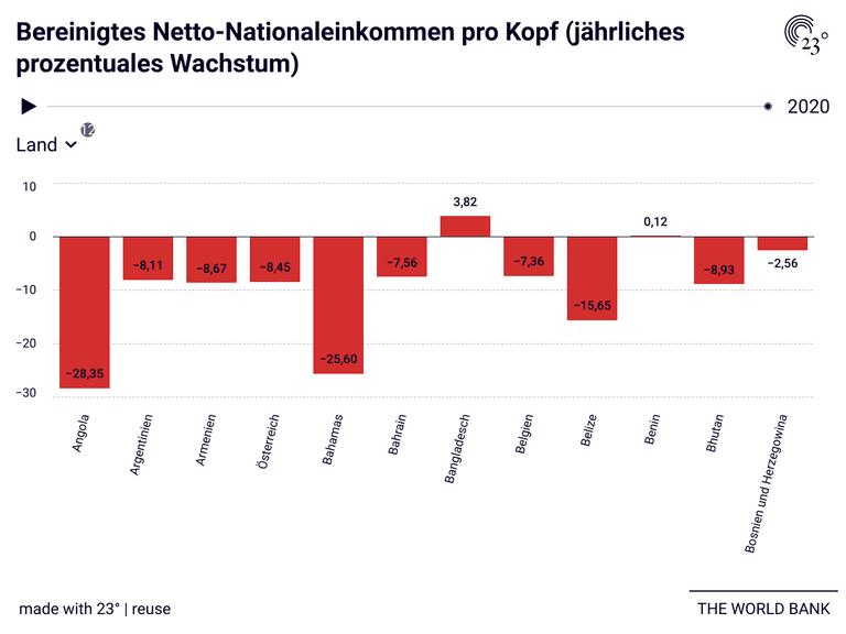 Bereinigtes Netto-Nationaleinkommen pro Kopf (jährliches prozentuales Wachstum)
