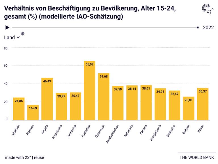 Verhältnis von Beschäftigung zu Bevölkerung, Alter 15-24, gesamt (%) (modellierte IAO-Schätzung)