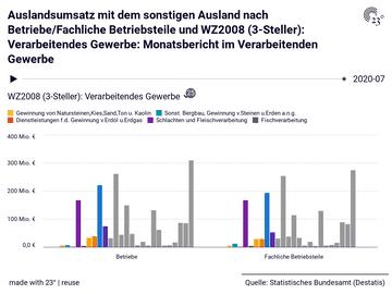 Auslandsumsatz mit dem sonstigen Ausland nach Betriebe/Fachliche Betriebsteile und WZ2008 (3-Steller): Verarbeitendes Gewerbe: Monatsbericht im Verarbeitenden Gewerbe
