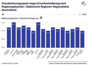 Grundsicherungsquote wegen Erwerbsminderung nach Regierungsbezirke / Statistische Regionen: Regionalatlas Deutschland