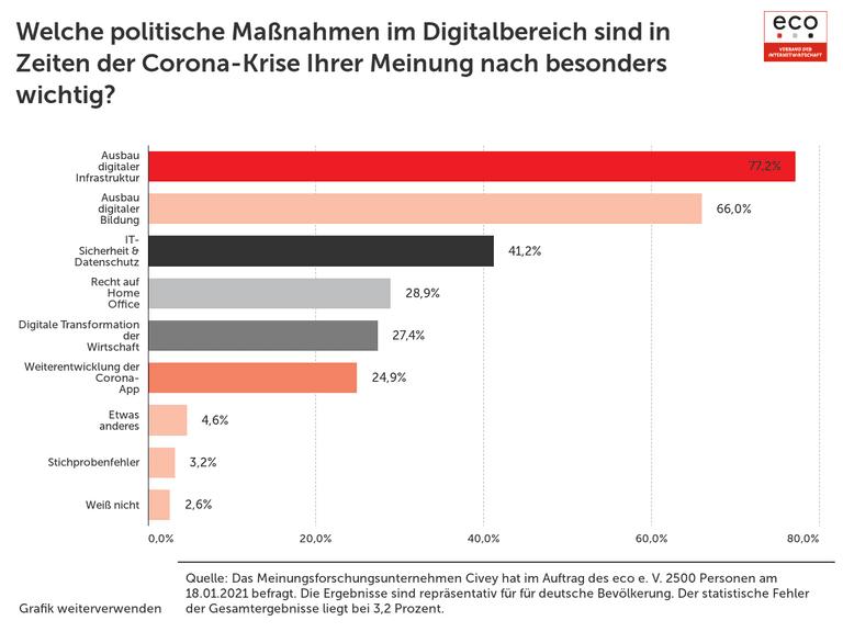 Welche politische Maßnahmen im Digitalbereich sind in Zeiten der Corona-Krise Ihrer Meinung nach besonders wichtig?