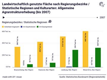 Landwirtschaftlich genutzte Fläche nach Regierungsbezirke / Statistische Regionen und Kulturarten: Allgemeine Agrarstrukturerhebung (bis 2007)