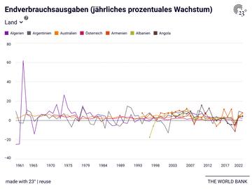 Endverbrauchsausgaben (jährliches prozentuales Wachstum)