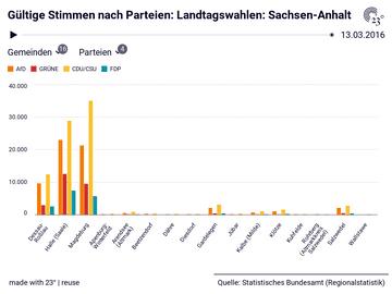 Gültige Stimmen nach Parteien: Landtagswahlen: Sachsen-Anhalt