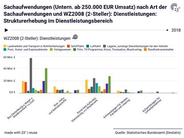 Sachaufwendungen (Untern. ab 250.000 EUR Umsatz) nach Art der Sachaufwendungen und WZ2008 (2-Steller): Dienstleistungen: Strukturerhebung im Dienstleistungsbereich