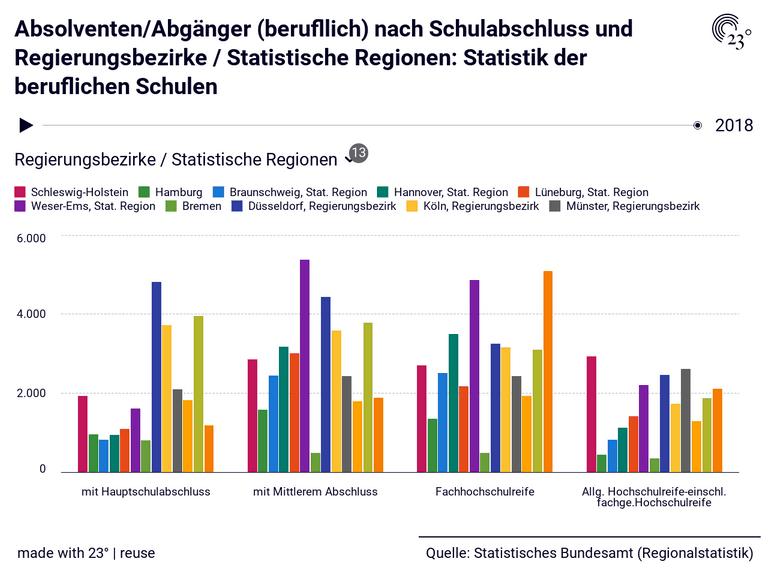 Absolventen/Abgänger (berufllich) nach Schulabschluss und Regierungsbezirke / Statistische Regionen: Statistik der beruflichen Schulen
