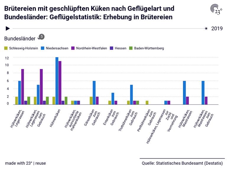 Brütereien mit geschlüpften Küken nach Geflügelart und Bundesländer: Geflügelstatistik: Erhebung in Brütereien