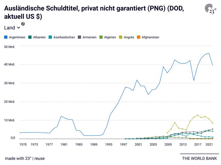 Ausländische Schuldtitel, privat nicht garantiert (PNG) (DOD, aktuell US $)
