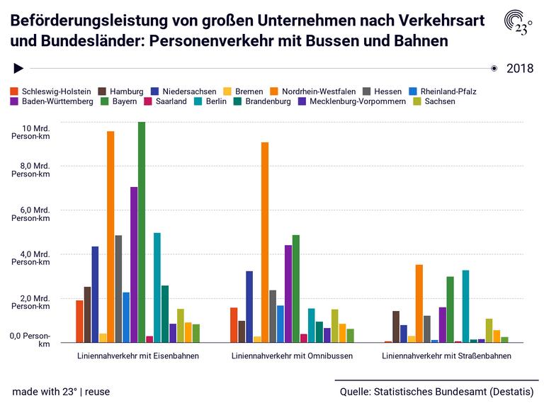 Beförderungsleistung von großen Unternehmen nach Verkehrsart und Bundesländer: Personenverkehr mit Bussen und Bahnen
