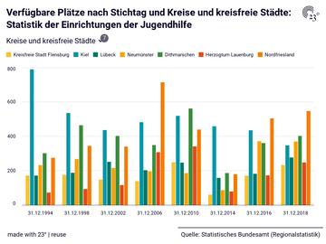 Verfügbare Plätze nach Stichtag und Kreise und kreisfreie Städte: Statistik der Einrichtungen der Jugendhilfe