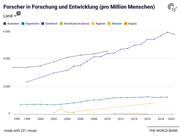 Forscher in Forschung und Entwicklung (pro Million Menschen)