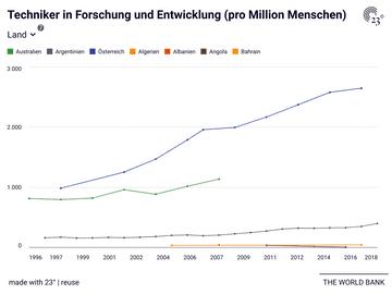 Techniker in Forschung und Entwicklung (pro Million Menschen)