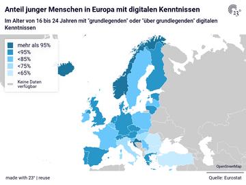 Anteil junger Menschen in Europa mit digitalen Kenntnissen