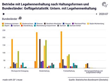 Betriebe mit Legehennenhaltung nach Haltungsformen und Bundesländer: Geflügelstatistik: Untern. mit Legehennenhaltung