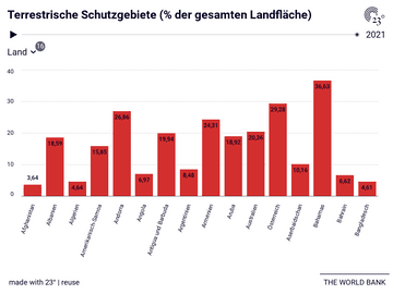 Terrestrische Schutzgebiete (% der gesamten Landfläche)