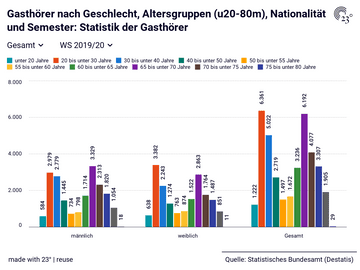 Gasthörer nach Geschlecht, Altersgruppen (u20-80m), Nationalität und Semester: Statistik der Gasthörer