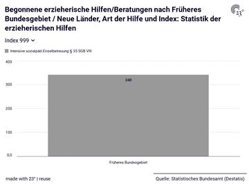 Begonnene erzieherische Hilfen/Beratungen nach Früheres Bundesgebiet / Neue Länder, Art der Hilfe und Index: Statistik der erzieherischen Hilfen