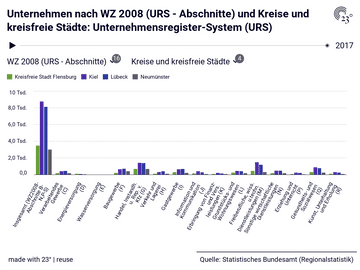 Unternehmen nach WZ 2008 (URS - Abschnitte) und Kreise und kreisfreie Städte: Unternehmensregister-System (URS)