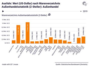 Ausfuhr: Wert (US-Dollar) nach Warenverzeichnis Außenhandelsstatistik (2-Steller): Außenhandel
