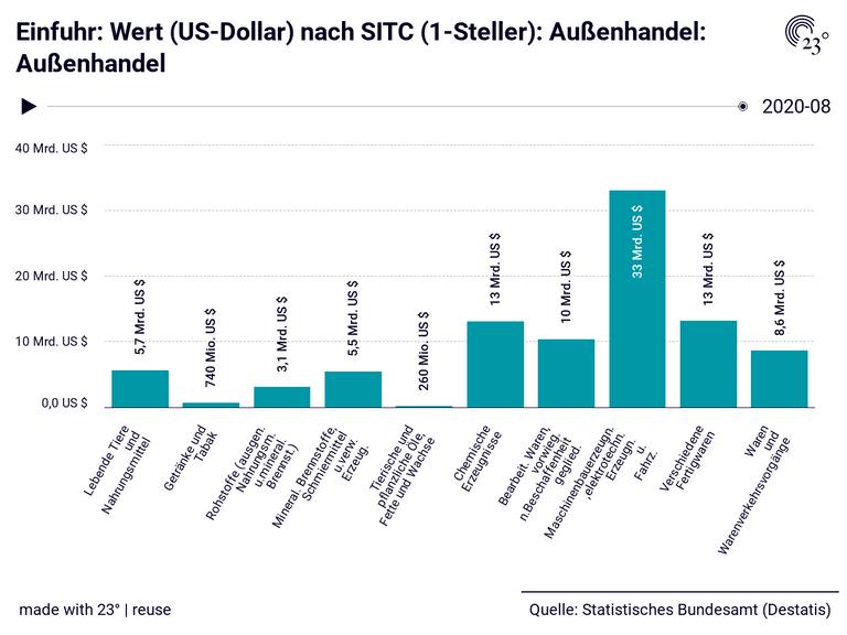 Einfuhr: Wert (US-Dollar) nach SITC (1-Steller): Außenhandel: Außenhandel