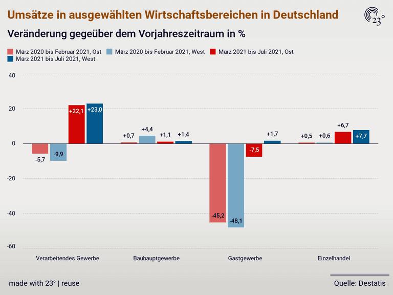 Umsätze in ausgewählten Wirtschaftsbereichen in Deutschland