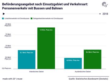 Beförderungsangebot nach Einsatzgebiet und Verkehrsart: Personenverkehr mit Bussen und Bahnen