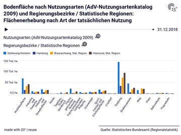 Bodenfläche nach Nutzungsarten (AdV-Nutzungsartenkatalog 2009) und Regierungsbezirke / Statistische Regionen: Flächenerhebung nach Art der tatsächlichen Nutzung