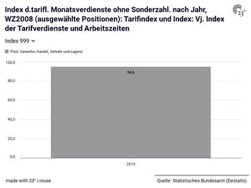 Index d.tarifl. Monatsverdienste ohne Sonderzahl. nach Jahr, WZ2008 (ausgewählte Positionen): Tarifindex und Index: Vj. Index der Tarifverdienste und Arbeitszeiten