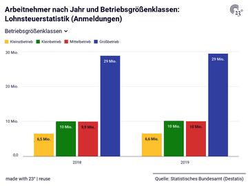 Arbeitnehmer nach Jahr und Betriebsgrößenklassen: Lohnsteuerstatistik (Anmeldungen)